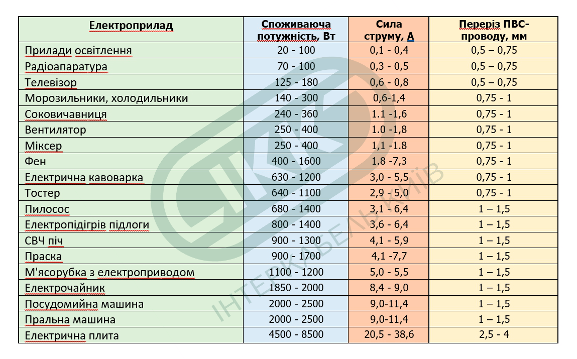 Укр таблица примерного потребления мощности бытовыми электроприборами ИНТЕРКАБЕЛЬ КИЕВ