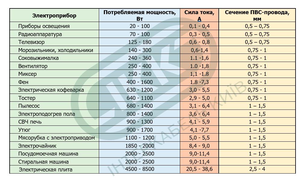 ИНТЕРКАБЕЛЬ КИЕВ таблица примерного потребления мощности бытовыми электроприборами